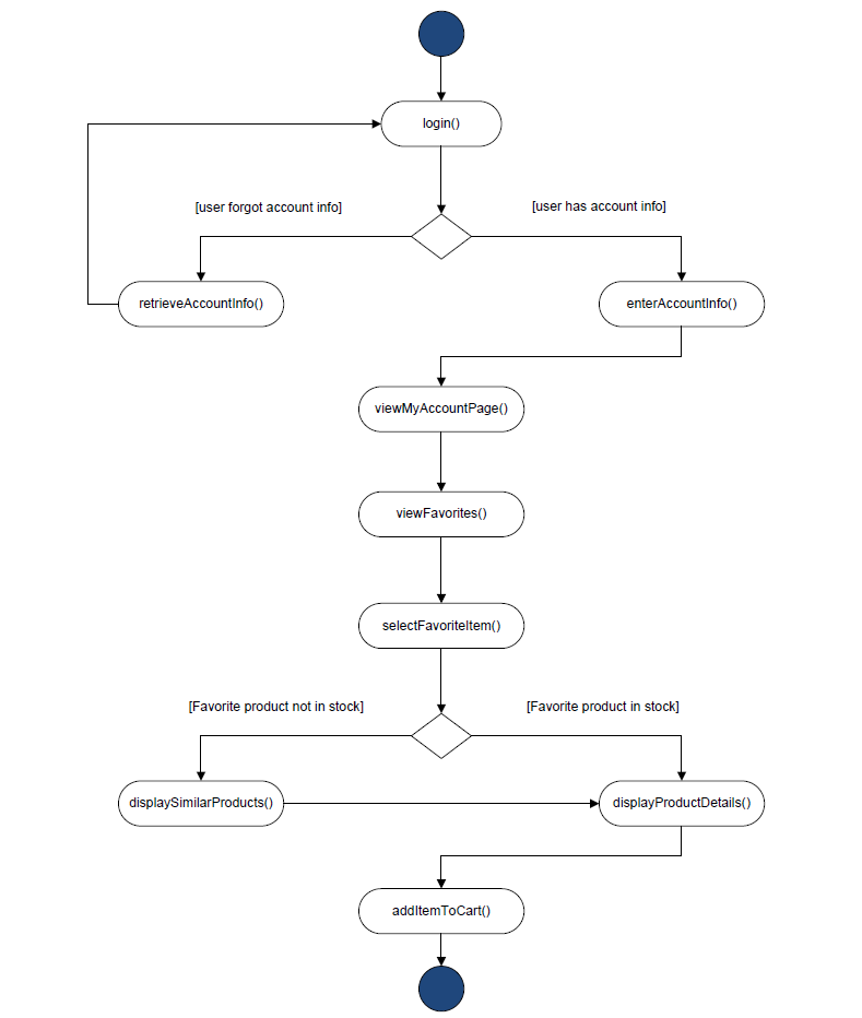 Sprint 1 activity diagram ccuart Image collections