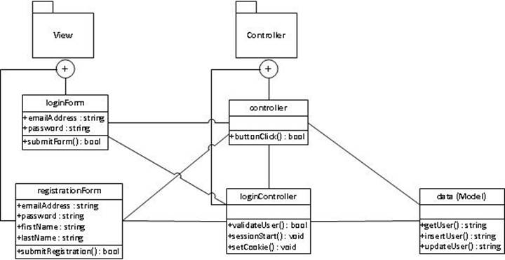angularjs mvc architecture diagram deliverable d - yellow 46 #3